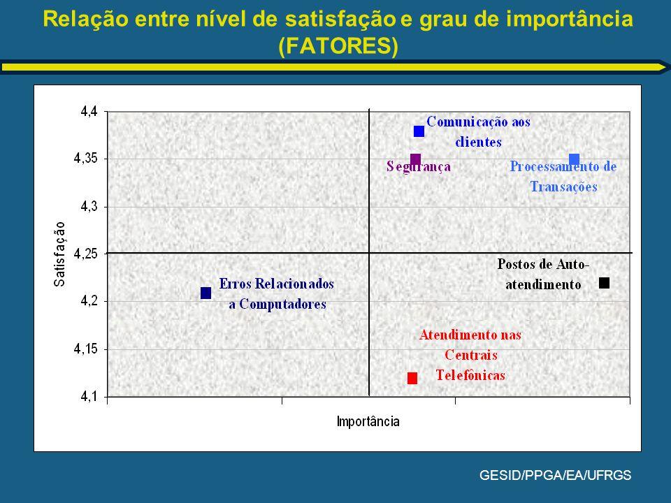 GESID/PPGA/EA/UFRGS Relação entre nível de satisfação e grau de importância (FATORES)