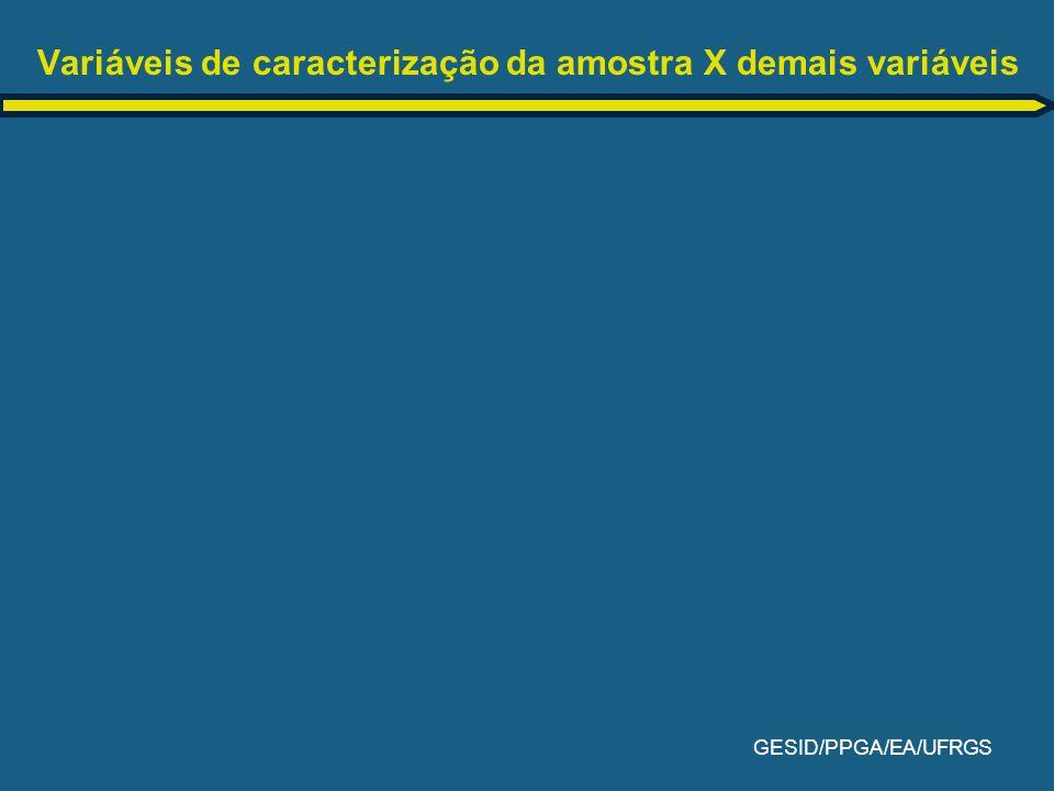 GESID/PPGA/EA/UFRGS Variáveis de caracterização da amostra X demais variáveis