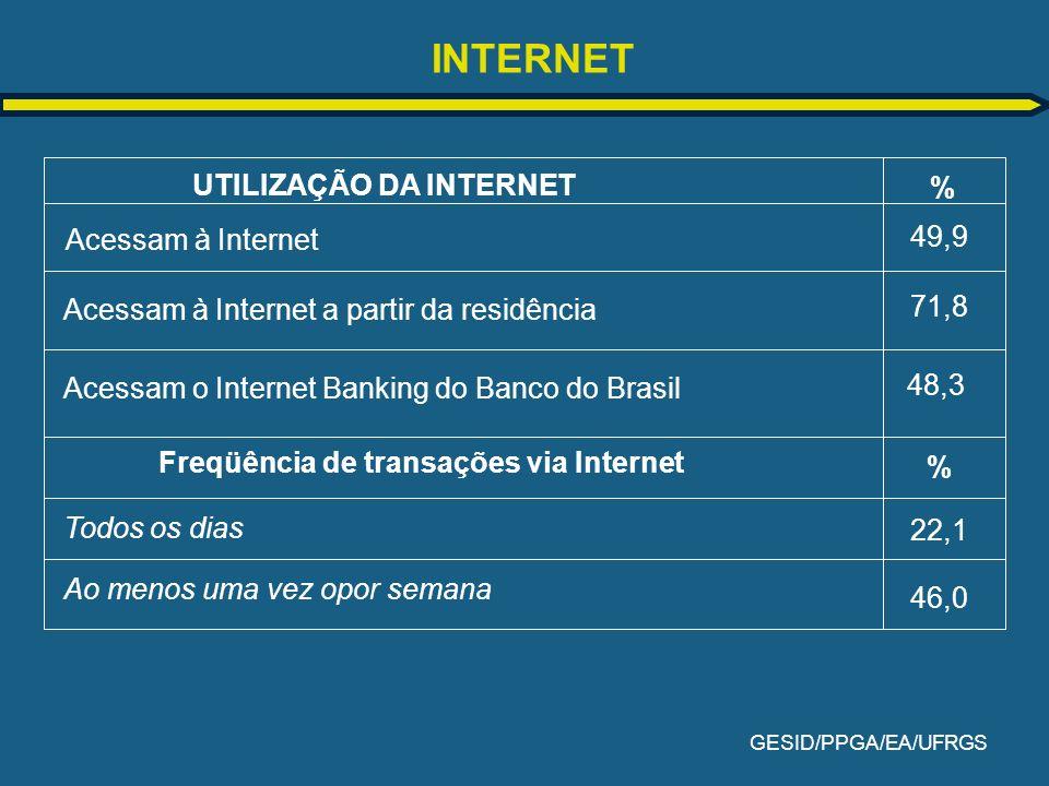 GESID/PPGA/EA/UFRGS INTERNET UTILIZAÇÃO DA INTERNET % Acessam à Internet 49,9 Freqüência de transações via Internet Todos os dias Acessam à Internet a