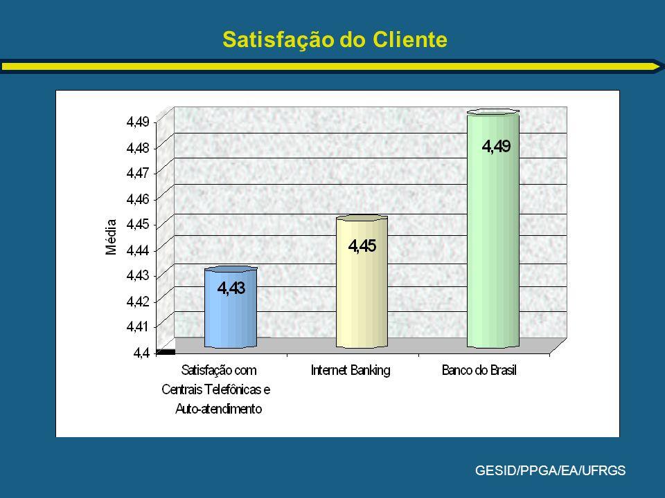 GESID/PPGA/EA/UFRGS Satisfação do Cliente