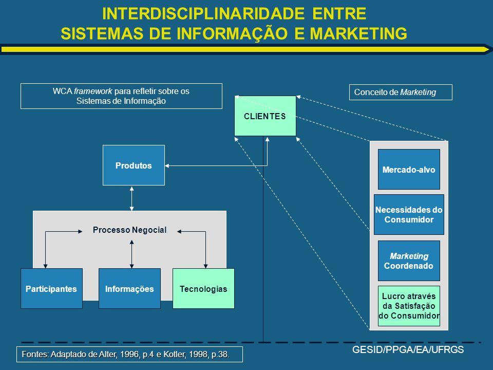 GESID/PPGA/EA/UFRGS INTERDISCIPLINARIDADE ENTRE SISTEMAS DE INFORMAÇÃO E MARKETING CLIENTES Fontes: Adaptado de Alter, 1996, p.4 e Kotler, 1998, p.38.