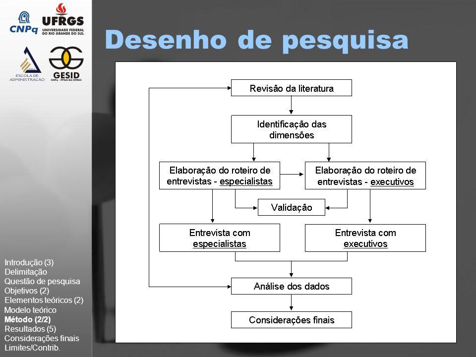 Desenho de pesquisa Introdução (3) Delimitação Questão de pesquisa Objetivos (2) Elementos teóricos (2) Modelo teórico Método (2/2) Resultados (5) Con