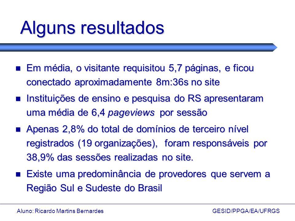 Aluno: Ricardo Martins Bernardes GESID/PPGA/EA/UFRGS Alguns resultados Em média, o visitante requisitou 5,7 páginas, e ficou conectado aproximadamente