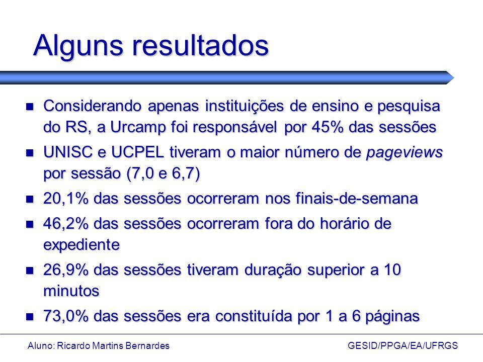 Aluno: Ricardo Martins Bernardes GESID/PPGA/EA/UFRGS Alguns resultados Considerando apenas instituições de ensino e pesquisa do RS, a Urcamp foi respo