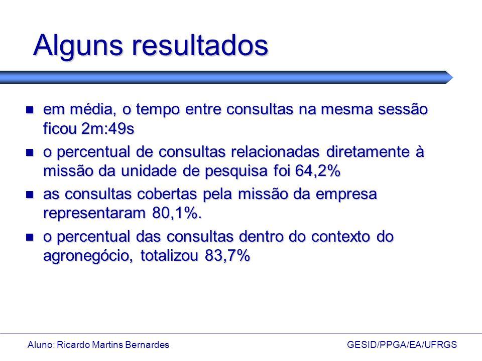 Aluno: Ricardo Martins Bernardes GESID/PPGA/EA/UFRGS Alguns resultados em média, o tempo entre consultas na mesma sessão ficou 2m:49s em média, o temp