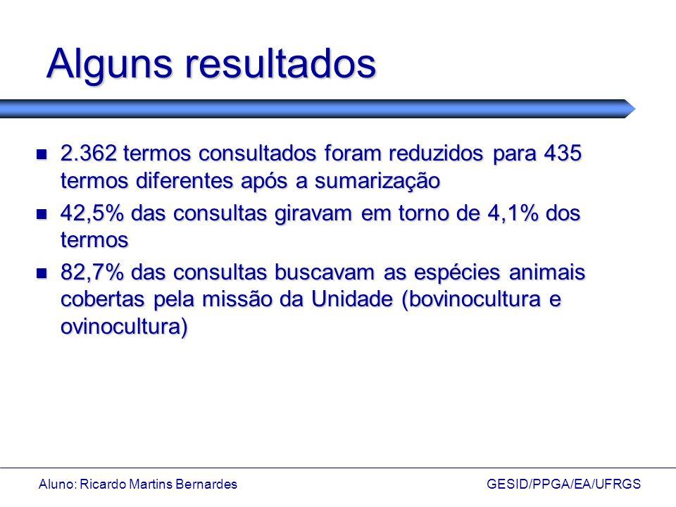 Aluno: Ricardo Martins Bernardes GESID/PPGA/EA/UFRGS Alguns resultados 2.362 termos consultados foram reduzidos para 435 termos diferentes após a suma
