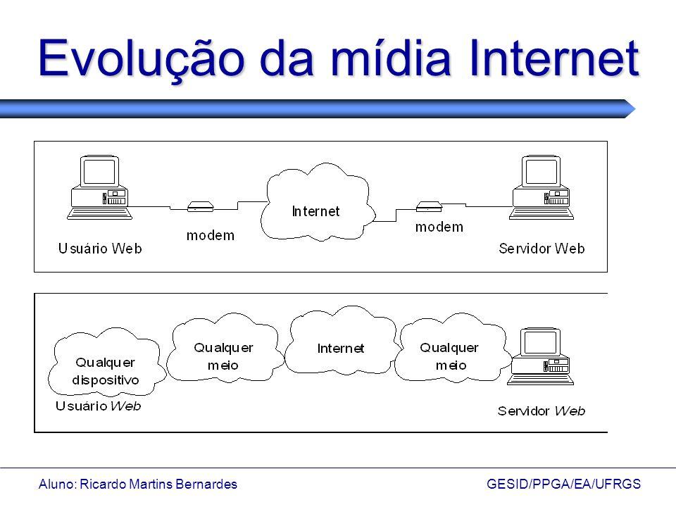 Aluno: Ricardo Martins Bernardes GESID/PPGA/EA/UFRGS Evolução da mídia Internet