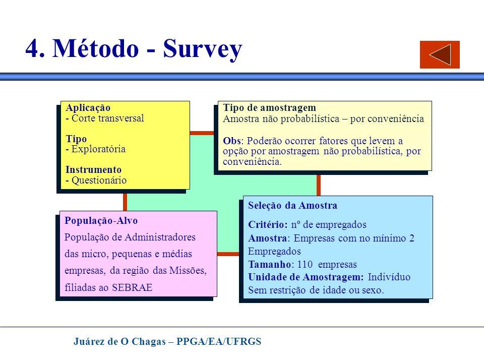 Juárez de O Chagas – PPGA/EA/UFRGS 4. Método - Survey População-Alvo População de Administradores das micro, pequenas e médias empresas, da região das