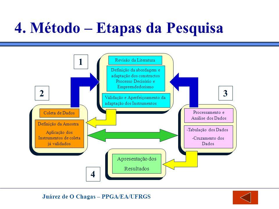 Juárez de O Chagas – PPGA/EA/UFRGS 4. Método – Etapas da Pesquisa Revisão da Literatura Definição da abordagem e adaptação dos constructos Processo De