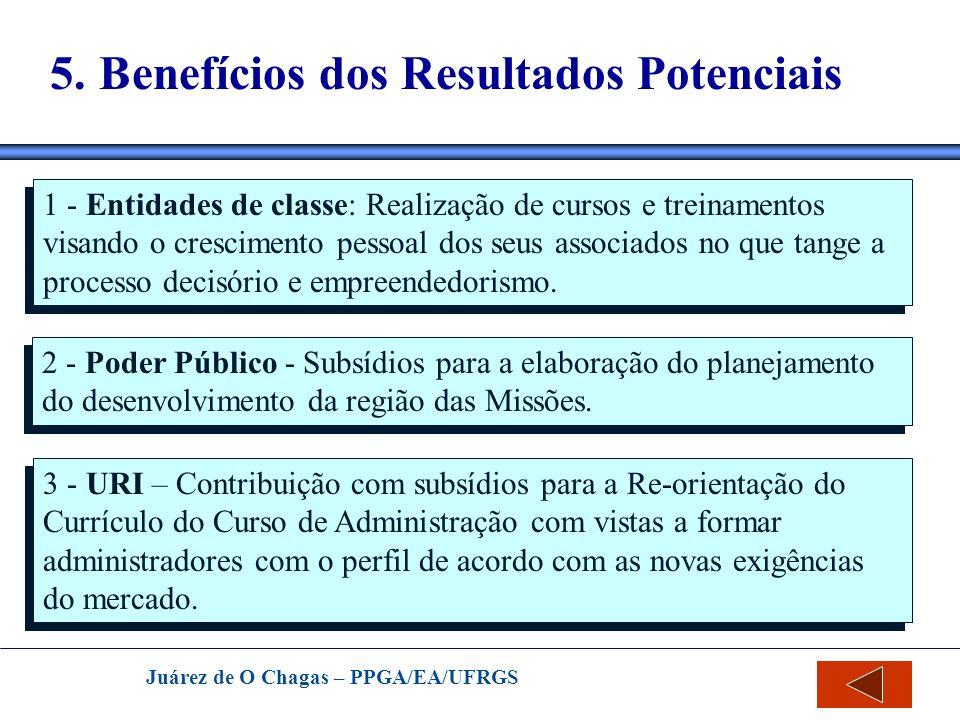 Juárez de O Chagas – PPGA/EA/UFRGS 5. Benefícios dos Resultados Potenciais 1 - Entidades de classe: Realização de cursos e treinamentos visando o cres