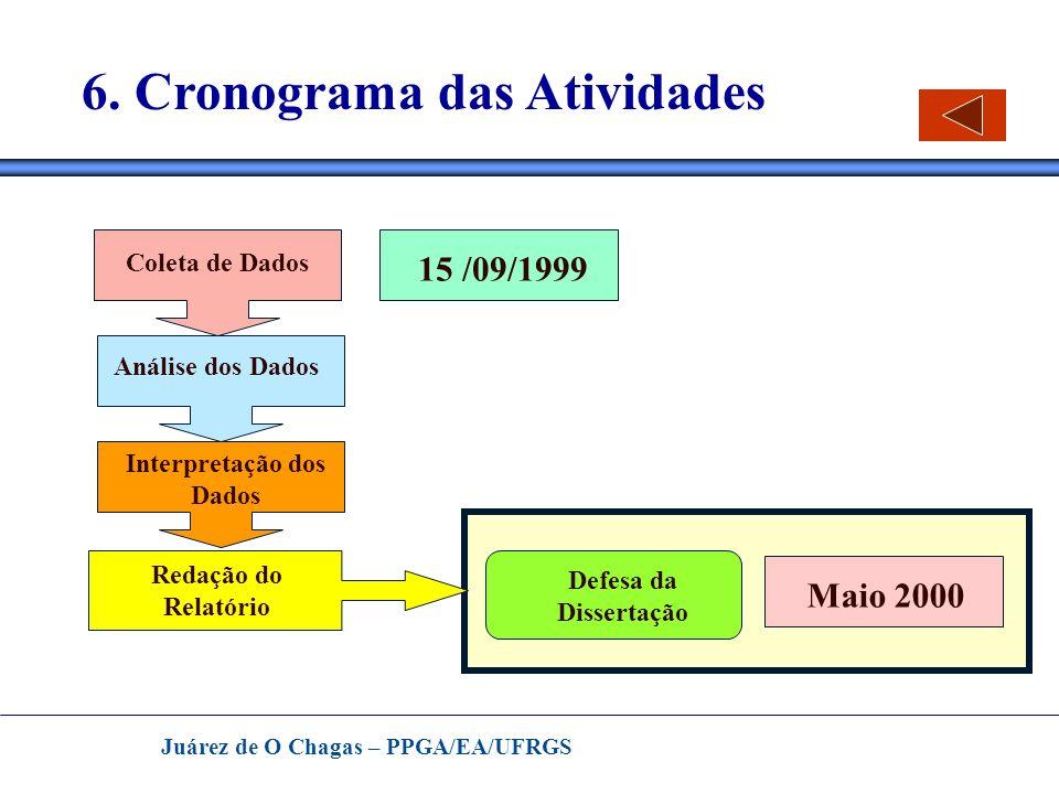 Juárez de O Chagas – PPGA/EA/UFRGS 6. Cronograma das Atividades Análise dos Dados Redação do Relatório 1º /10/1999 15 /09/1999 Defesa da Dissertação M