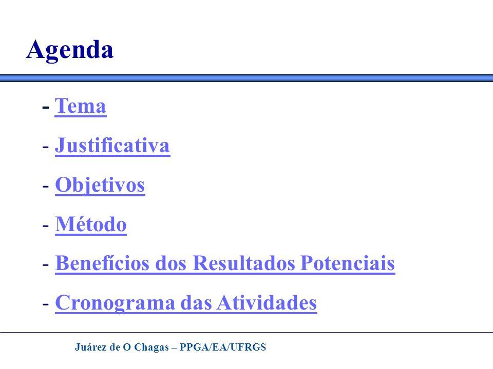Juárez de O Chagas – PPGA/EA/UFRGS Agenda - TemaTema - JustificativaJustificativa - ObjetivosObjetivos - MétodoMétodo - Benefícios dos Resultados Pote
