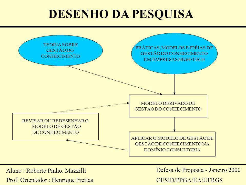 Aluno : Roberto Pinho. Mazzilli Prof. Orientador : Henrique Freitas Defesa de Proposta - Janeiro 2000 GESID/PPGA/EA/UFRGS DESENHO DA PESQUISA TEORIA S