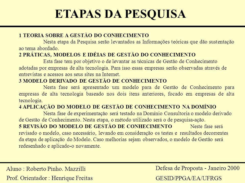 Aluno : Roberto Pinho. Mazzilli Prof. Orientador : Henrique Freitas Defesa de Proposta - Janeiro 2000 GESID/PPGA/EA/UFRGS ETAPAS DA PESQUISA 1 TEORIA