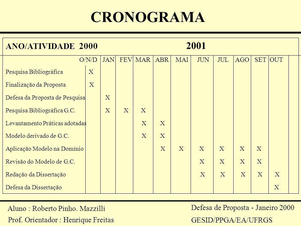 Aluno : Roberto Pinho. Mazzilli Prof. Orientador : Henrique Freitas Defesa de Proposta - Janeiro 2000 GESID/PPGA/EA/UFRGS CRONOGRAMA ANO/ATIVIDADE 200