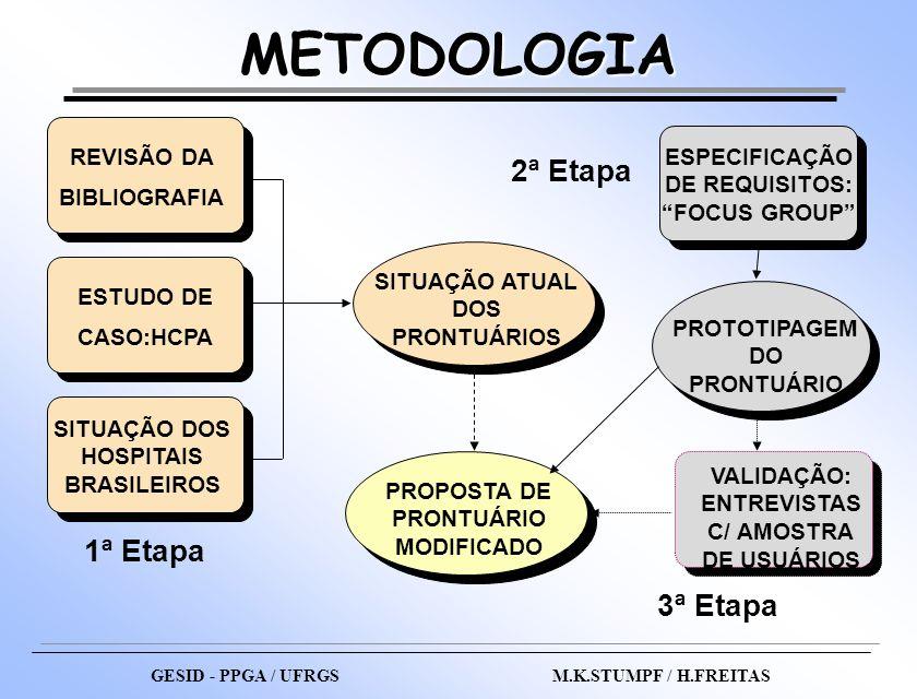 METODOLOGIA SITUAÇÃO ATUAL DOS PRONTUÁRIOS ESPECIFICAÇÃO DE REQUISITOS: FOCUS GROUP REVISÃO DA BIBLIOGRAFIA SITUAÇÃO DOS HOSPITAIS BRASILEIROS ESTUDO