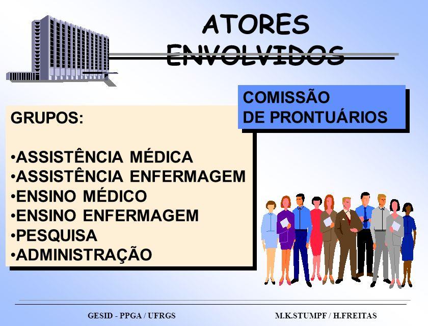 GRUPOS: ASSISTÊNCIA MÉDICA ASSISTÊNCIA ENFERMAGEM ENSINO MÉDICO ENSINO ENFERMAGEM PESQUISA ADMINISTRAÇÃO GRUPOS: ASSISTÊNCIA MÉDICA ASSISTÊNCIA ENFERM