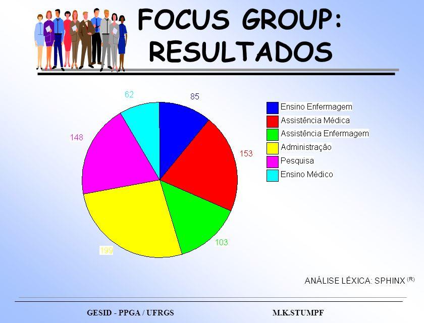 FOCUS GROUP: RESULTADOS ANÁLISE LÉXICA: SPHINX (R) GESID - PPGA / UFRGS M.K.STUMPF