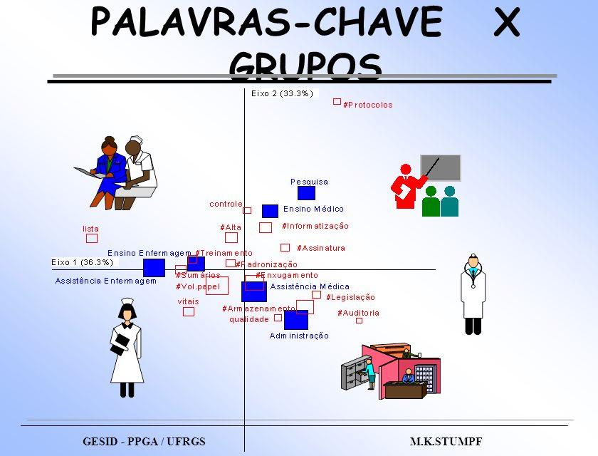 PALAVRAS-CHAVE X GRUPOS GESID - PPGA / UFRGS M.K.STUMPF