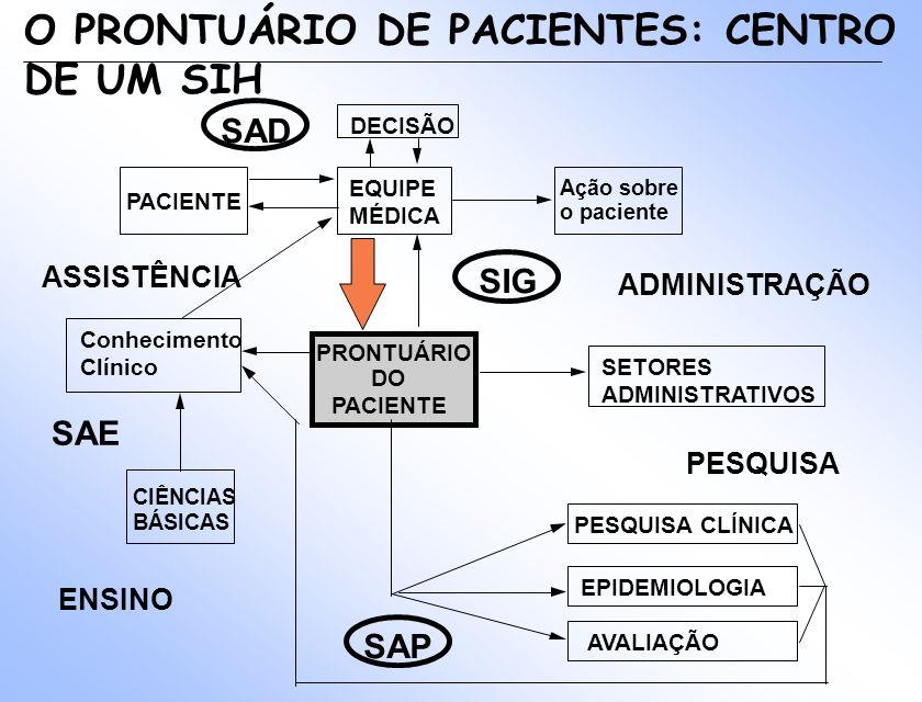 ADMINISTRAÇÃO ASSISTÊNCIA PESQUISA SIG SAE SAD SAP PRONTUÁRIO DO PACIENTE EQUIPE MÉDICA SETORES ADMINISTRATIVOS PACIENTE Ação sobre o paciente DECISÃO