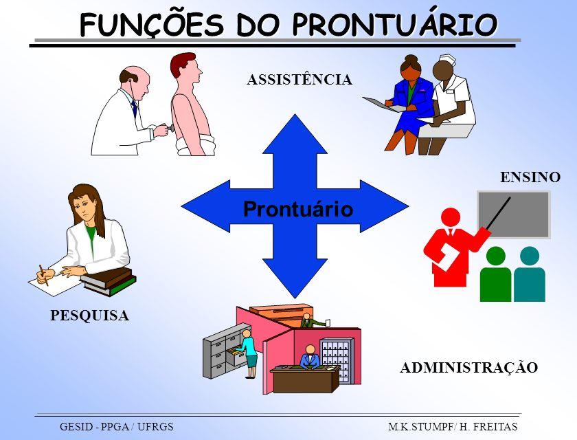 ADMINISTRAÇÃO ASSISTÊNCIA ENSINO PESQUISA Prontuário FUNÇÕES DO PRONTUÁRIO GESID - PPGA / UFRGS M.K.STUMPF/ H. FREITAS