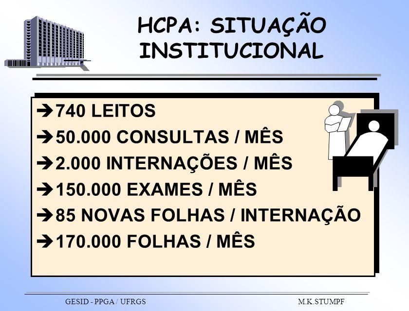 HCPA: SITUAÇÃO INSTITUCIONAL 740 LEITOS 50.000 CONSULTAS / MÊS 2.000 INTERNAÇÕES / MÊS 150.000 EXAMES / MÊS 85 NOVAS FOLHAS / INTERNAÇÃO 170.000 FOLHA
