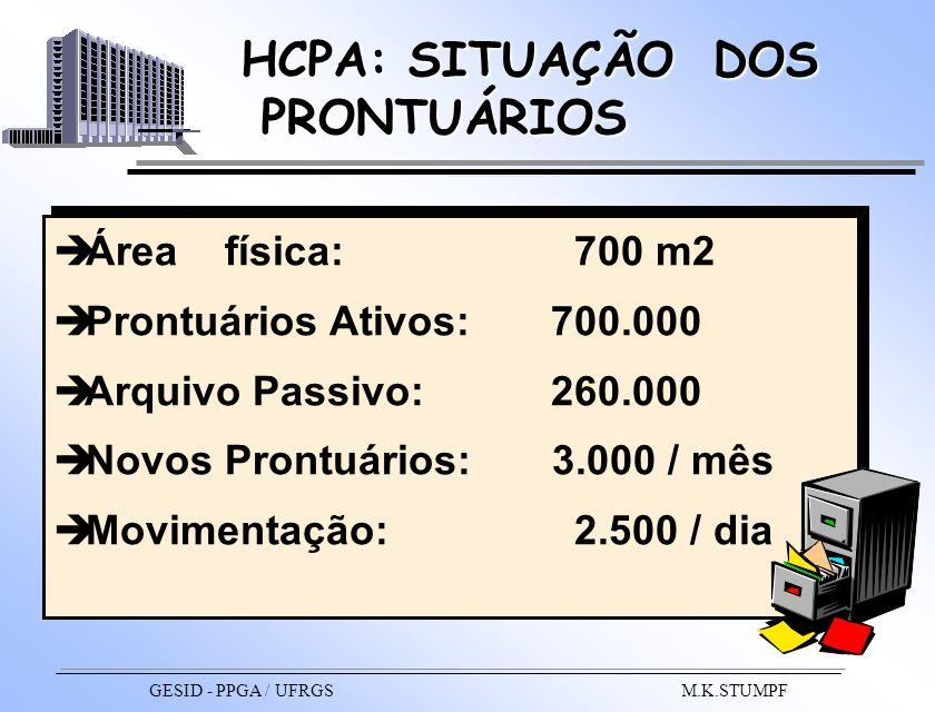 HCPA: SITUAÇÃO DOS PRONTUÁRIOS PRONTUÁRIOS Área física: 700 m2 Prontuários Ativos: 700.000 Arquivo Passivo: 260.000 Novos Prontuários: 3.000 / mês Mov