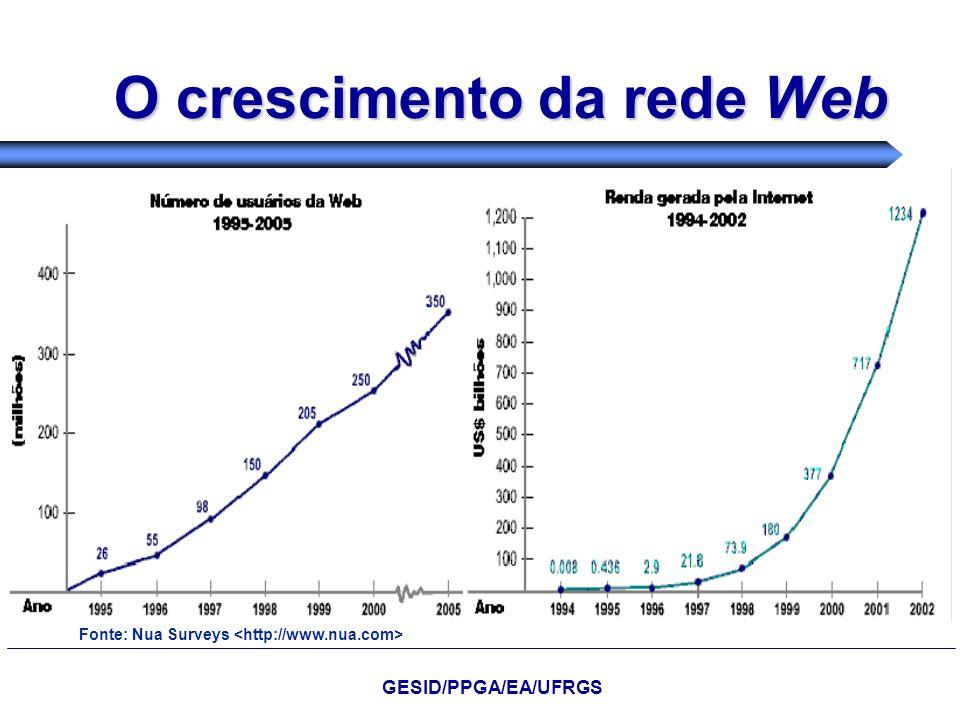 O crescimento da rede Web Fonte: Nua Surveys GESID/PPGA/EA/UFRGS