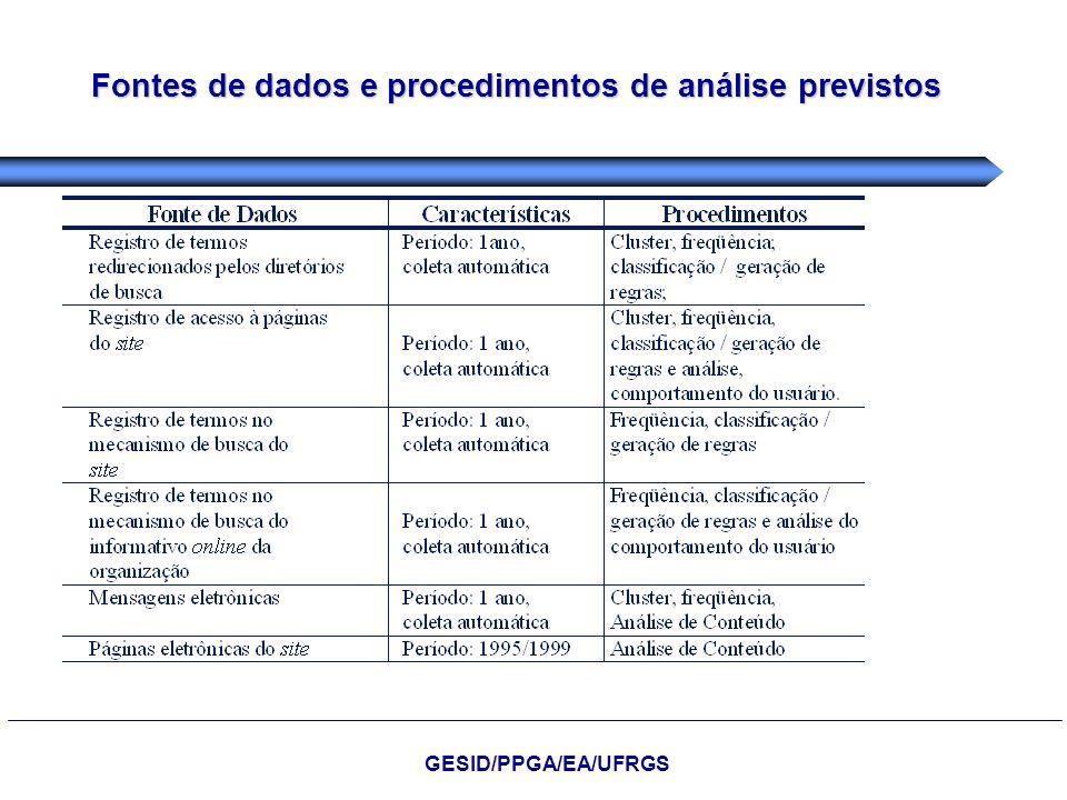 Fontes de dados e procedimentos de análise previstos GESID/PPGA/EA/UFRGS