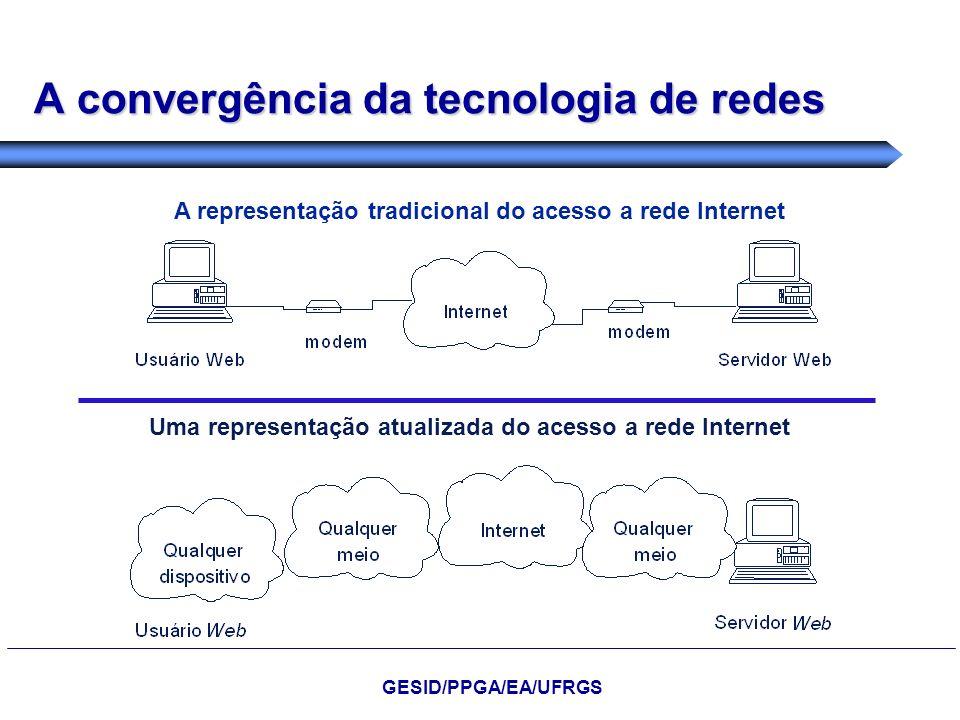 A convergência da tecnologia de redes A representação tradicional do acesso a rede Internet Uma representação atualizada do acesso a rede Internet GES