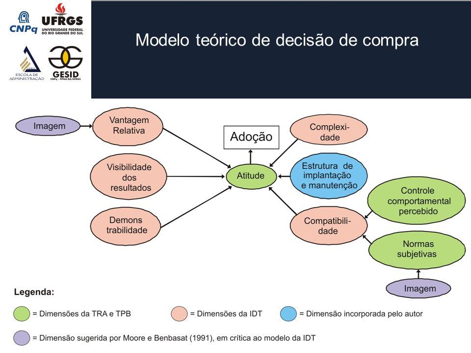 Modelo teórico de decisão de compra -