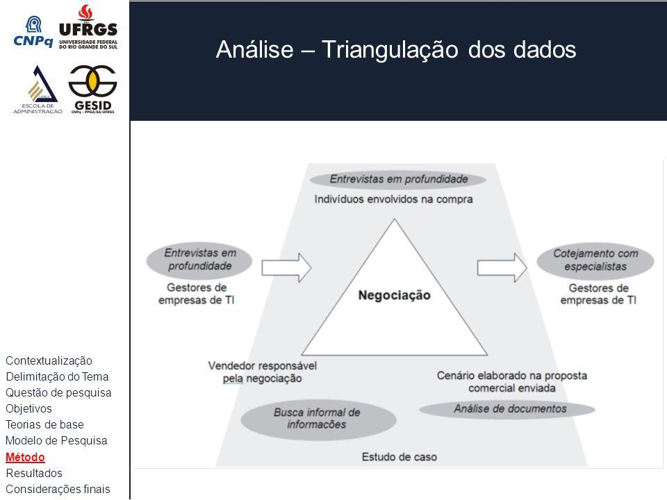 Análise – Triangulação dos dados Contextualização Delimitação do Tema Questão de pesquisa Objetivos Teorias de base Modelo de Pesquisa Método Resultad