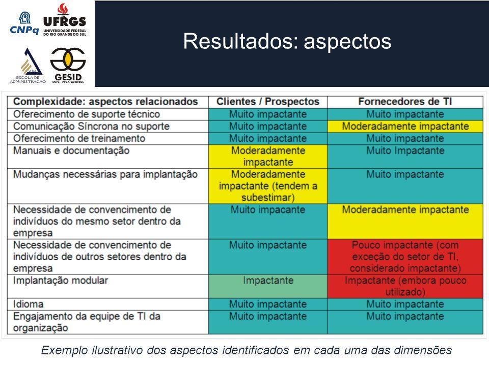 Resultados: aspectos Exemplo ilustrativo dos aspectos identificados em cada uma das dimensões