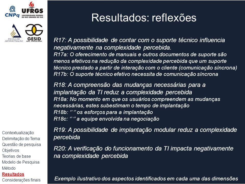 Resultados: reflexões Exemplo ilustrativo dos aspectos identificados em cada uma das dimensões Contextualização Delimitação do Tema Questão de pesquis
