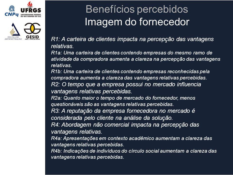 R1: A carteira de clientes impacta na percepção das vantagens relativas. R1a: Uma carteira de clientes contendo empresas do mesmo ramo de atividade da