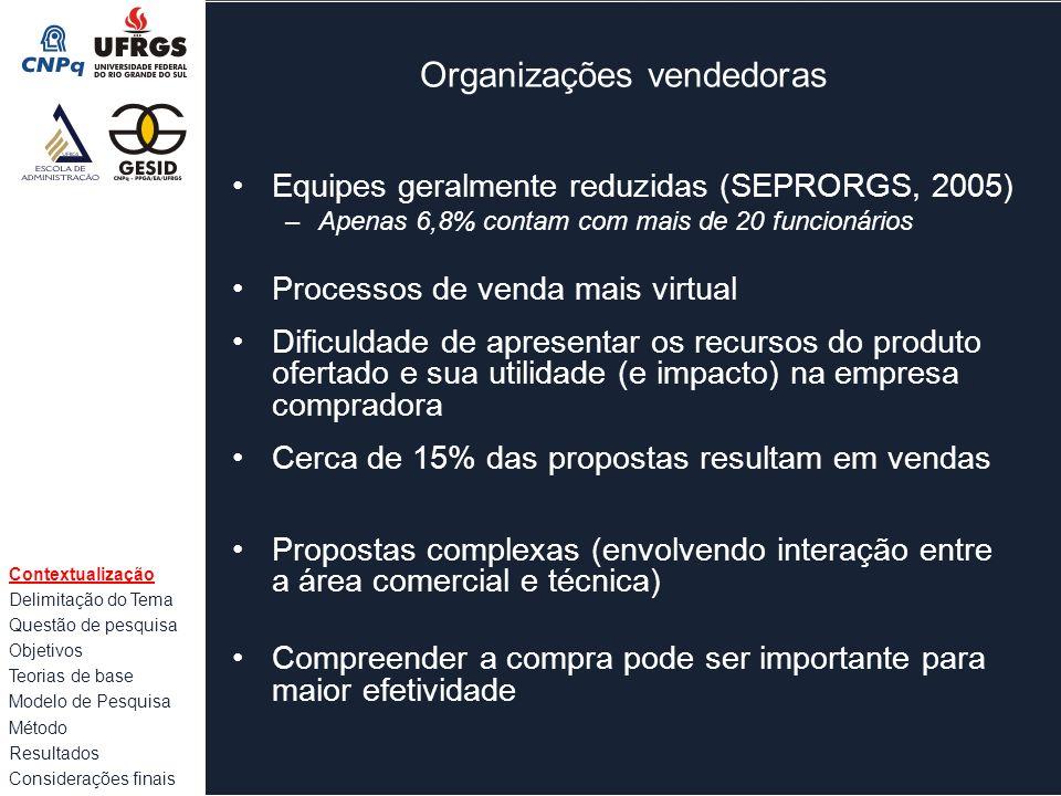 Organizações vendedoras Equipes geralmente reduzidas (SEPRORGS, 2005) –Apenas 6,8% contam com mais de 20 funcionários Processos de venda mais virtual