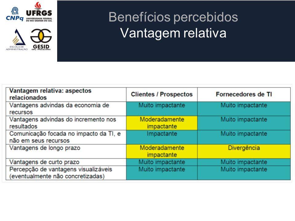 Benefícios percebidos Vantagem relativa