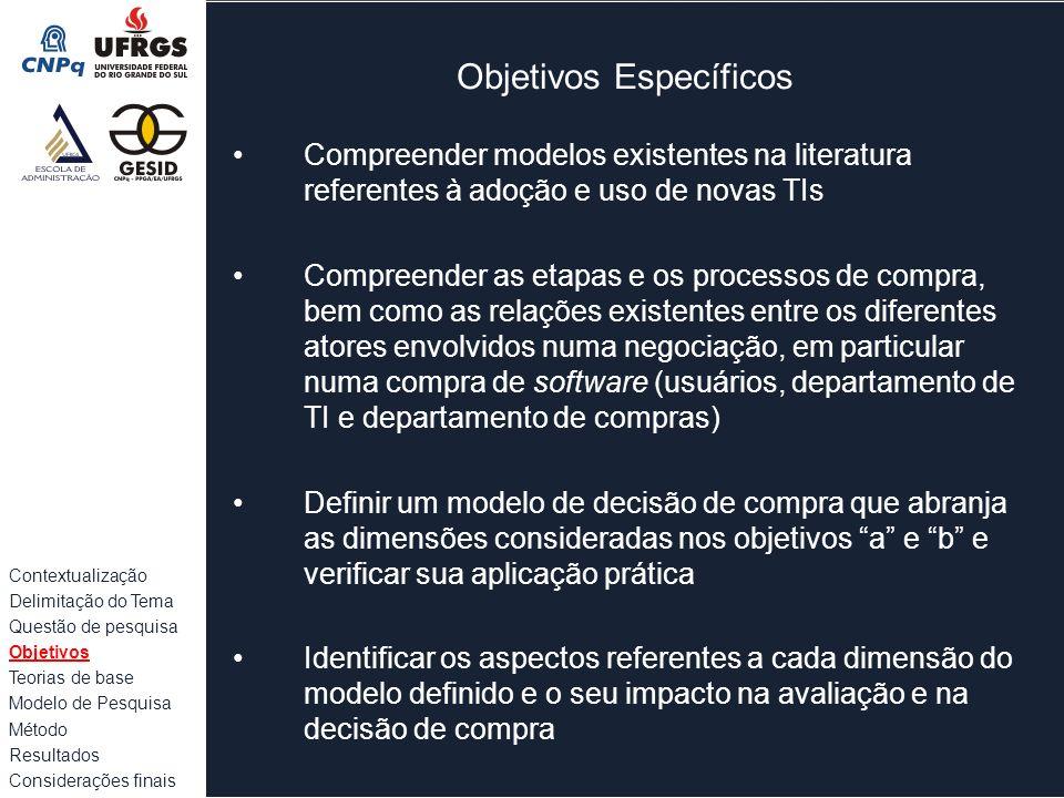 Teorias de base A.Processo de compra Compreensão das etapas, agentes e influenciadores na compra B.Adoção e uso da TI Dimensões que impactam na atitude de adoção C.Modelo teórico de decisão Contextualização Delimitação do Tema Questão de pesquisa Objetivos Teorias de base Modelo de Pesquisa Método Resultados Considerações finais