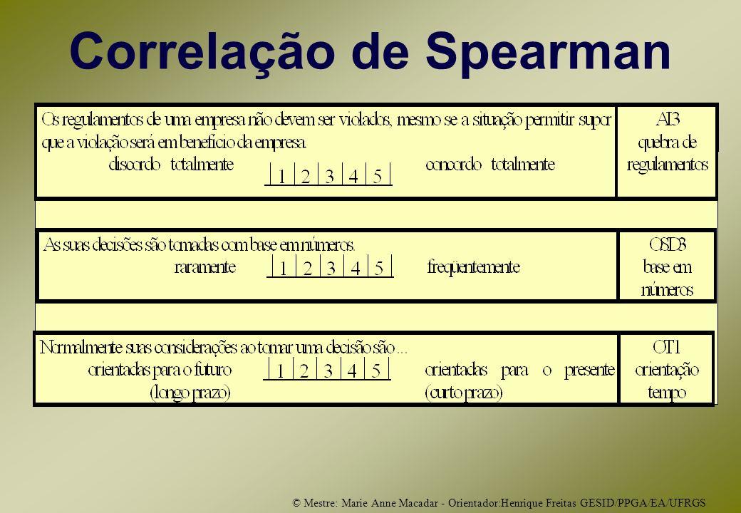 © Mestre: Marie Anne Macadar - Orientador:Henrique Freitas GESID/PPGA/EA/UFRGS Correlação de Spearman
