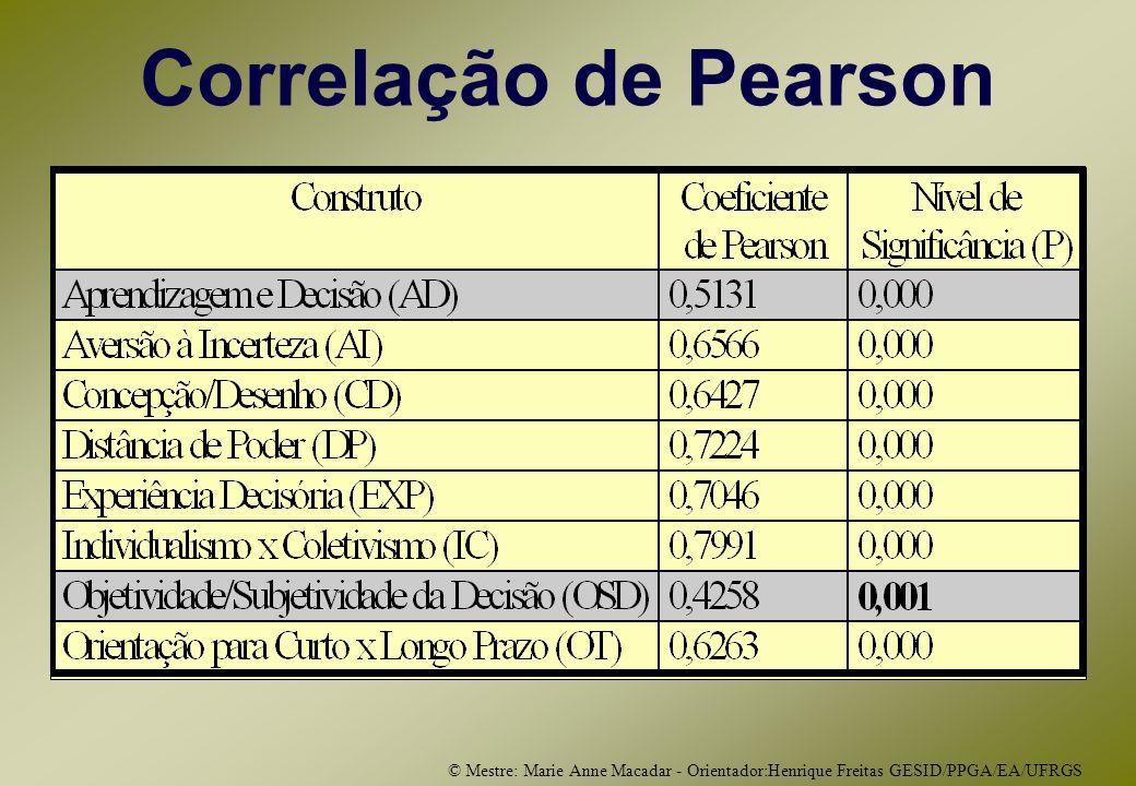© Mestre: Marie Anne Macadar - Orientador:Henrique Freitas GESID/PPGA/EA/UFRGS Correlação de Pearson