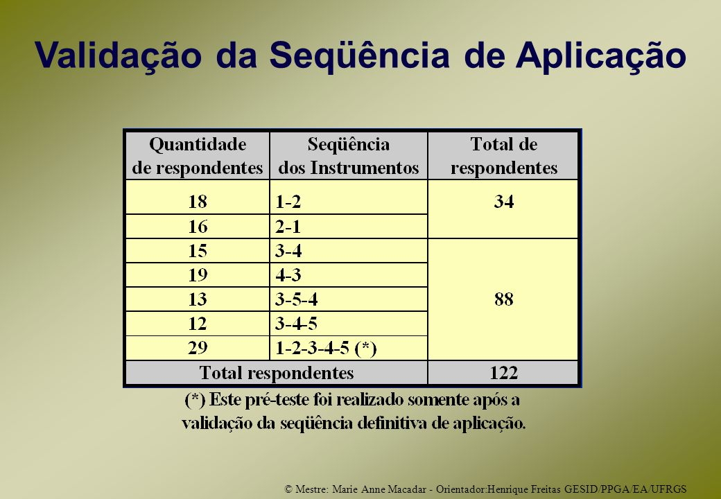 © Mestre: Marie Anne Macadar - Orientador:Henrique Freitas GESID/PPGA/EA/UFRGS Validação da Seqüência de Aplicação