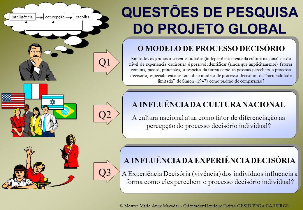 © Mestre: Marie Anne Macadar - Orientador:Henrique Freitas GESID/PPGA/EA/UFRGS Q1 Q2 Q3 QUESTÕES DE PESQUISA DO PROJETO GLOBAL escolhaconcepção inteligência O MODELO DE PROCESSO DECISÓRIO Em todos os grupos a serem estudados (independentemente da cultura nacional ou do nível de experiência decisória) é possível identificar (ainda que implicitamente) fatores comuns, passos, princípios, a respeito da forma como as pessoas percebem o processo decisório, especialmente se tomado o modelo de processo decisório da racionalidade limitada de Simon (1947) como padrão de comparação.
