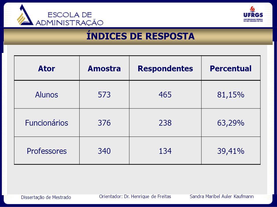 Orientador: Dr. Henrique de Freitas Sandra Maribel Auler Kaufmann Dissertação de Mestrado ÍNDICES DE RESPOSTA AtorAmostraRespondentesPercentual Alunos