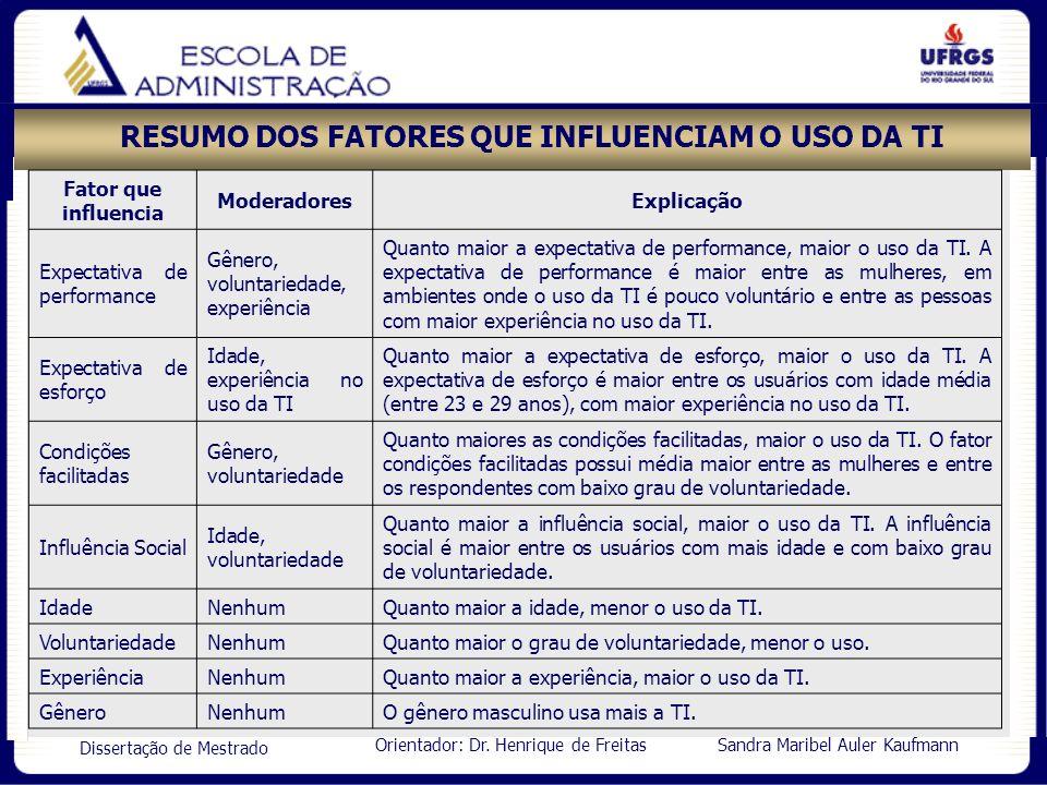 Orientador: Dr. Henrique de Freitas Sandra Maribel Auler Kaufmann Dissertação de Mestrado RESUMO DOS FATORES QUE INFLUENCIAM O USO DA TI Fator que inf