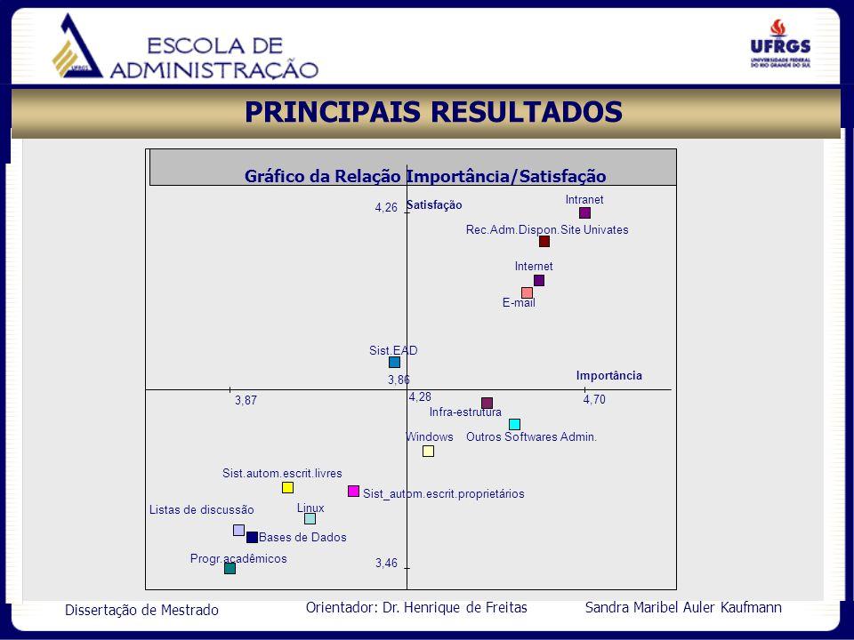 Orientador: Dr. Henrique de Freitas Sandra Maribel Auler Kaufmann Dissertação de Mestrado PRINCIPAIS RESULTADOS 3,46 3,86 4,26 3,87 4,28 4,70 Satisfaç