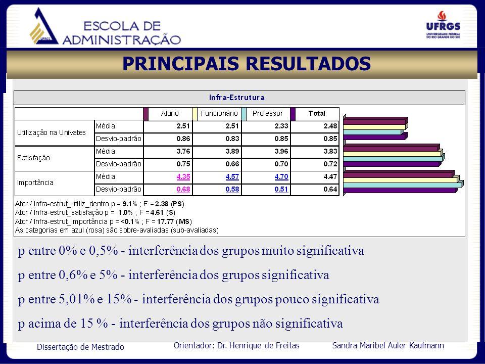 Orientador: Dr. Henrique de Freitas Sandra Maribel Auler Kaufmann Dissertação de Mestrado PRINCIPAIS RESULTADOS p entre 0% e 0,5% - interferência dos