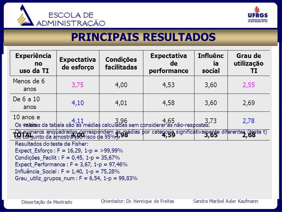 Orientador: Dr. Henrique de Freitas Sandra Maribel Auler Kaufmann Dissertação de Mestrado PRINCIPAIS RESULTADOS Os valores da tabela são as médias cal