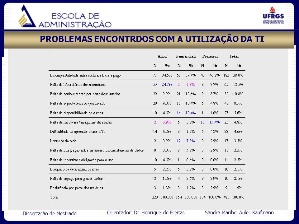 Orientador: Dr. Henrique de Freitas Sandra Maribel Auler Kaufmann Dissertação de Mestrado PROBLEMAS ENCONTRDOS COM A UTILIZAÇÃO DA TI