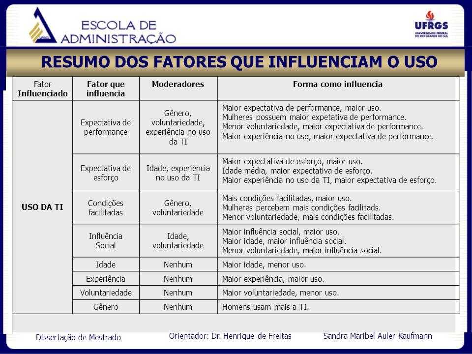Orientador: Dr. Henrique de Freitas Sandra Maribel Auler Kaufmann Dissertação de Mestrado RESUMO DOS FATORES QUE INFLUENCIAM O USO Fator Influenciado