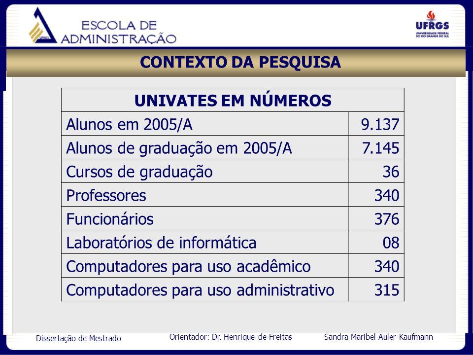 Orientador: Dr. Henrique de Freitas Sandra Maribel Auler Kaufmann Dissertação de Mestrado CONTEXTO DA PESQUISA UNIVATES EM NÚMEROS Alunos em 2005/A9.1